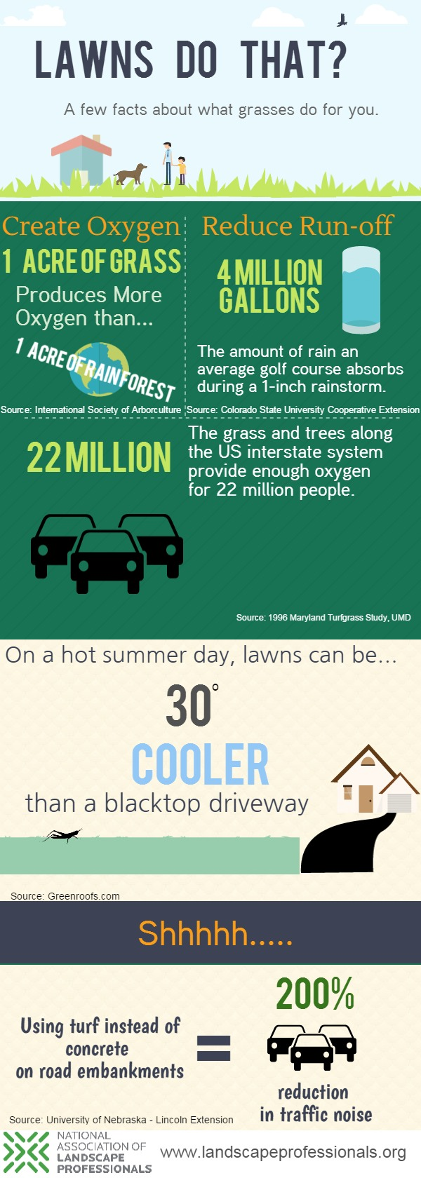 Lawns Do That Infographic